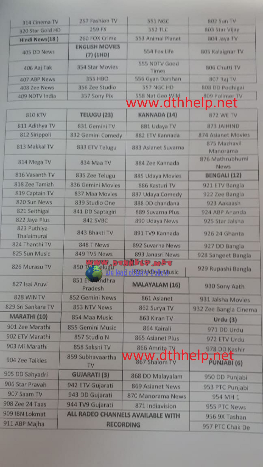Independent TV channel list with channel numbers | dthhelp