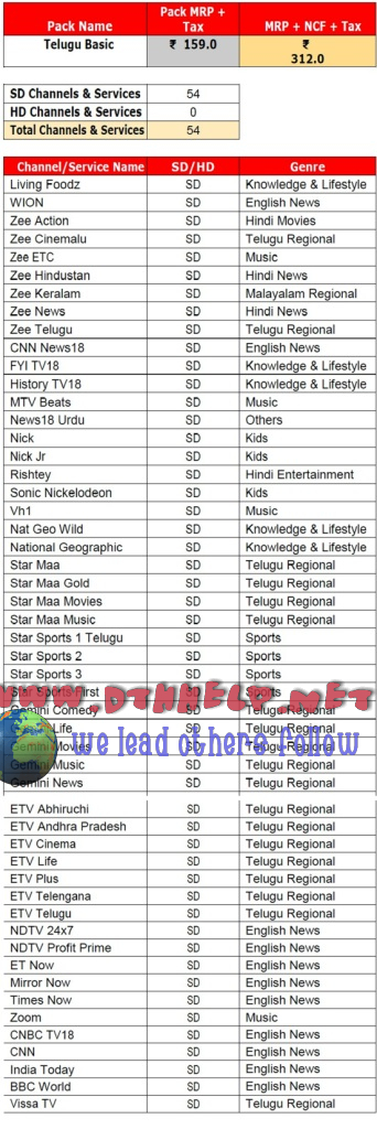Tatasky Telugu Basic pack detailed channel list with price